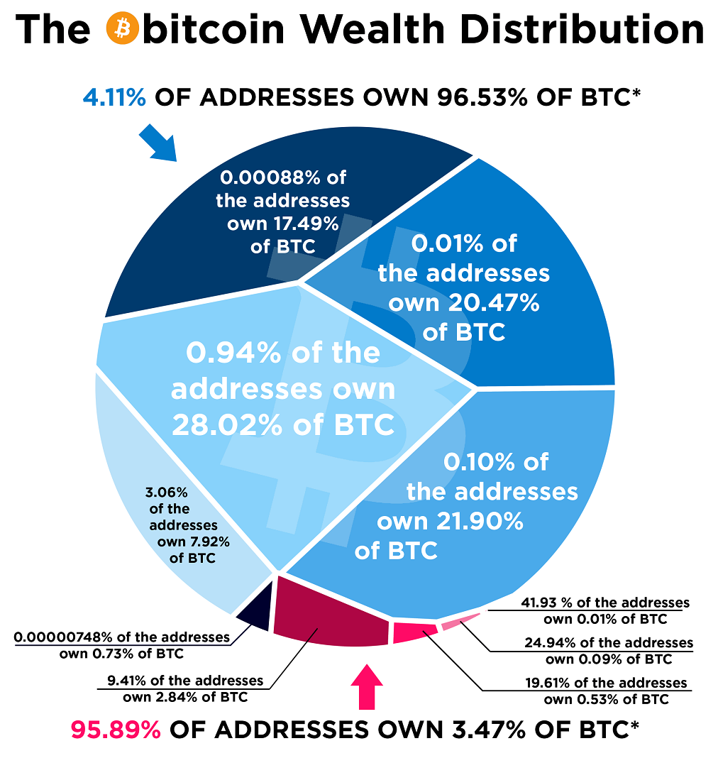 Bitcoin Issues that individuals are not talking about